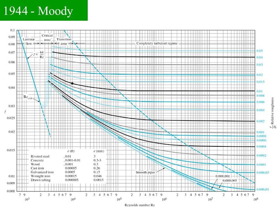1944 - Moody