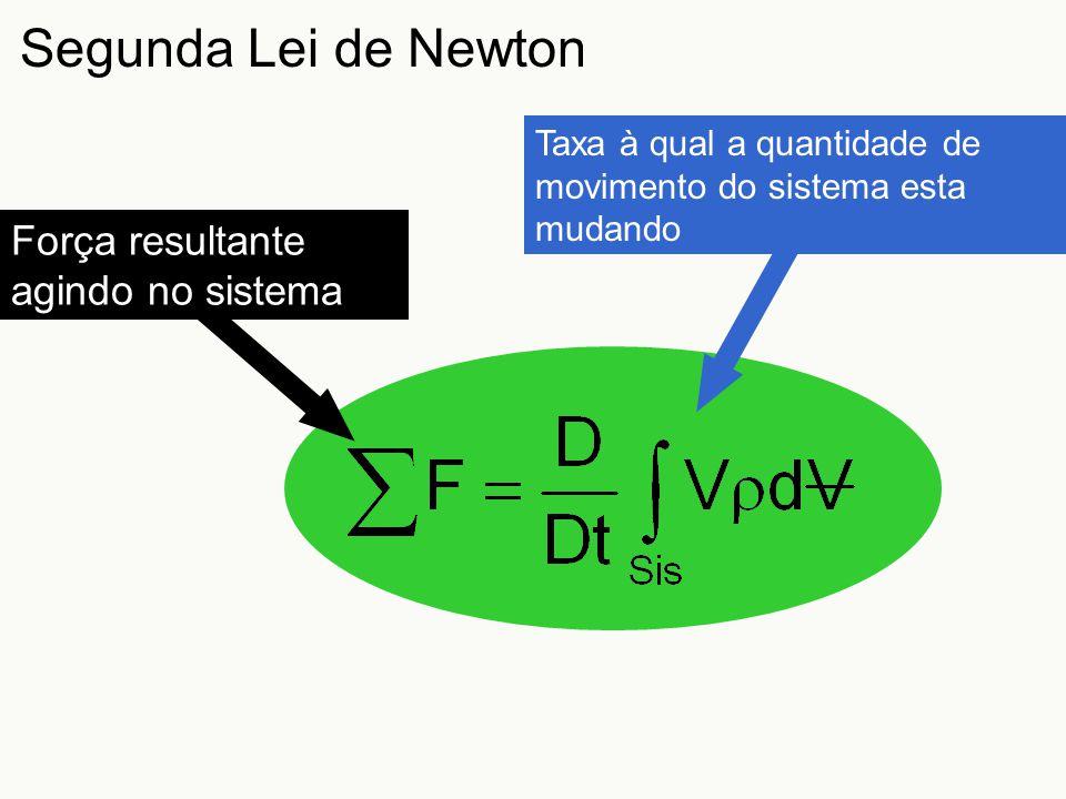 Segunda Lei de Newton Força resultante agindo no sistema