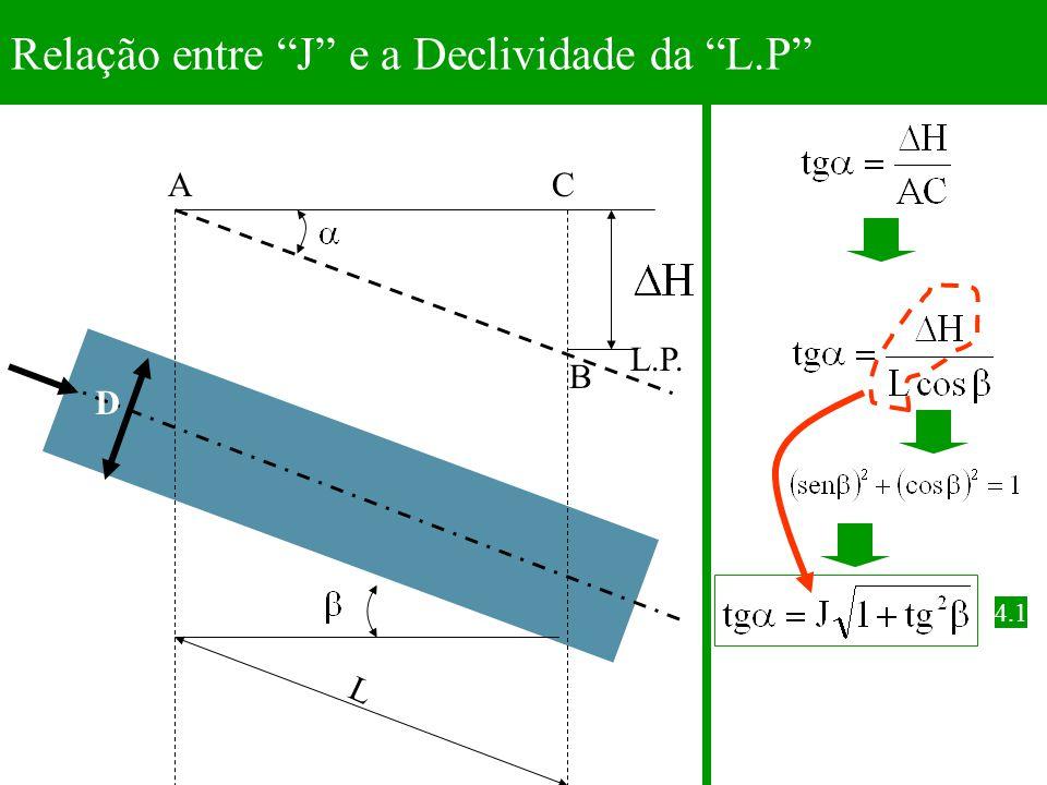 Relação entre J e a Declividade da L.P