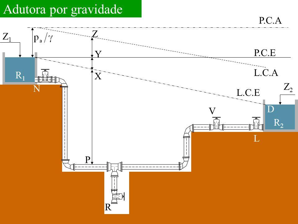 Adutora por gravidade P.C.A Z Z1 P.C.E Y L.C.A R1 X Z2 N L.C.E D V R2