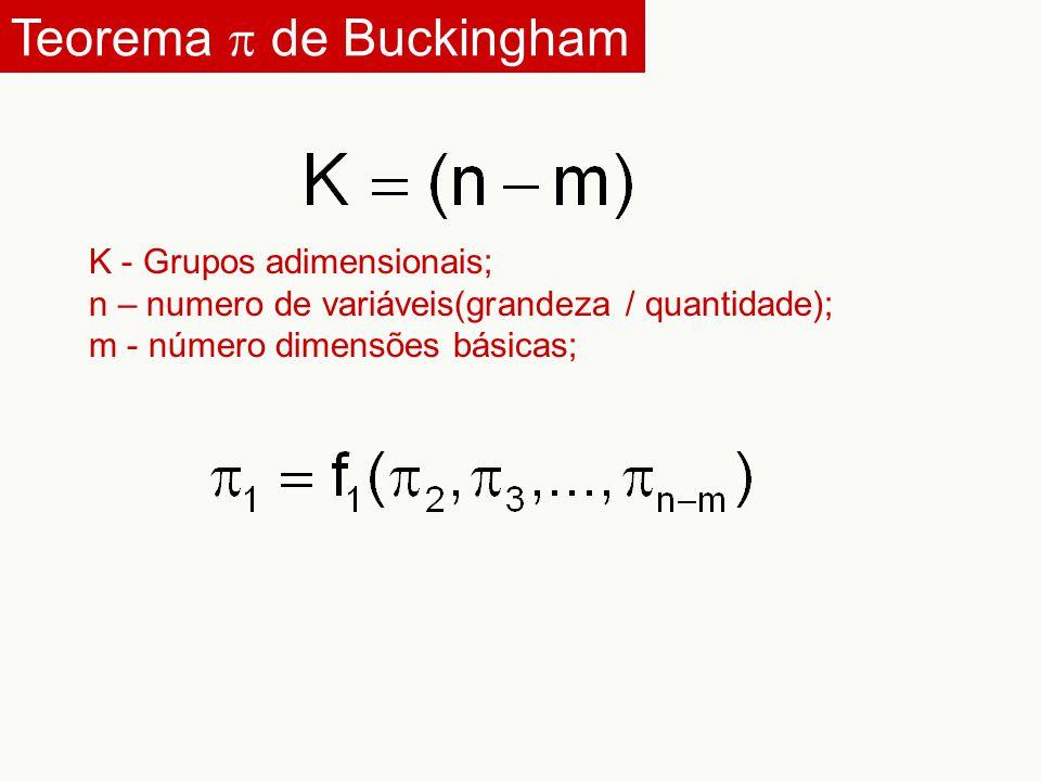 Teorema p de Buckingham