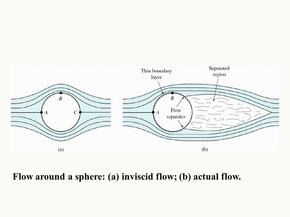 Flow around a sphere: (a) inviscid flow; (b) actual flow.