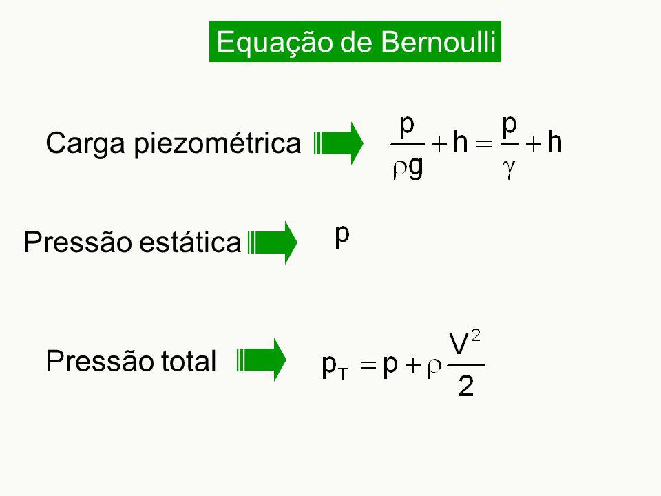 Equação de Bernoulli Carga piezométrica Pressão estática Pressão total