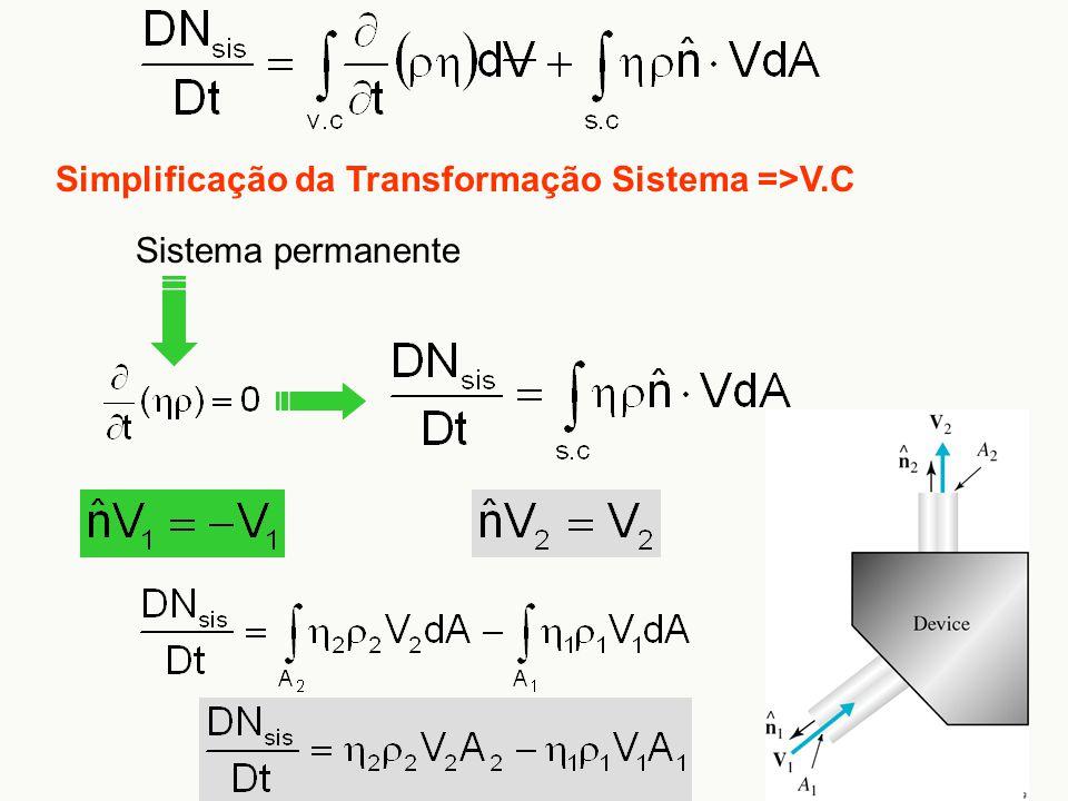 Simplificação da Transformação Sistema =>V.C