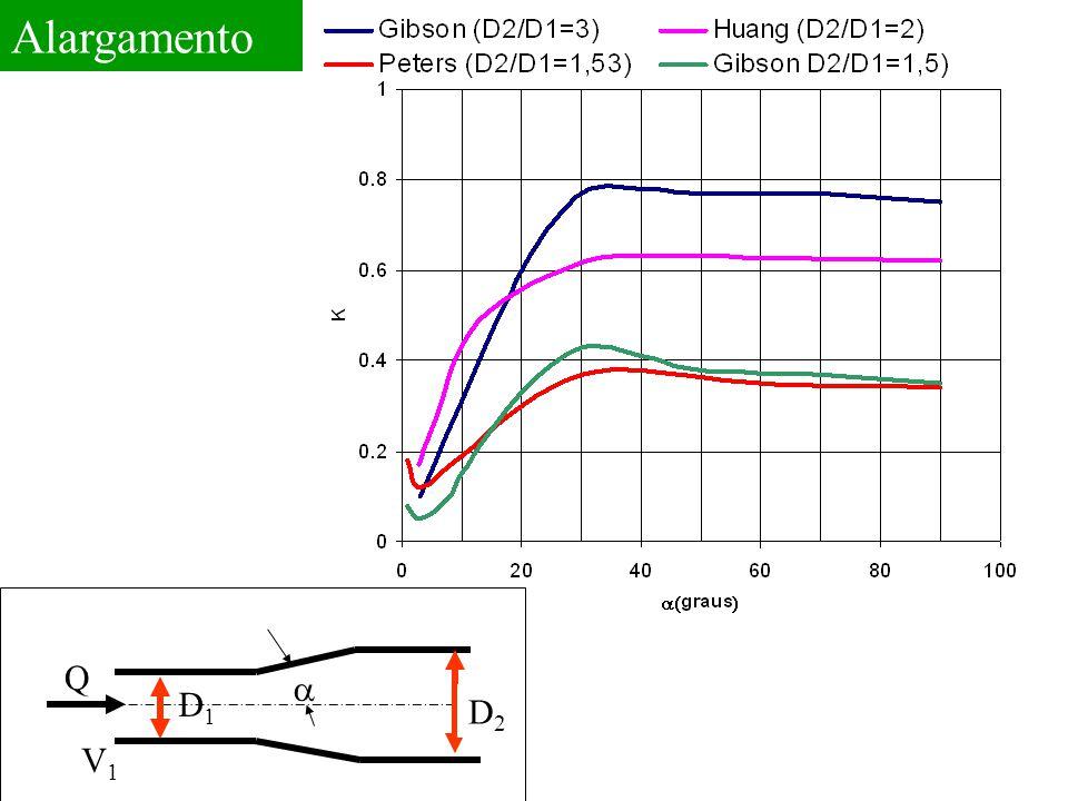 Alargamento Q V1 D1 a D2