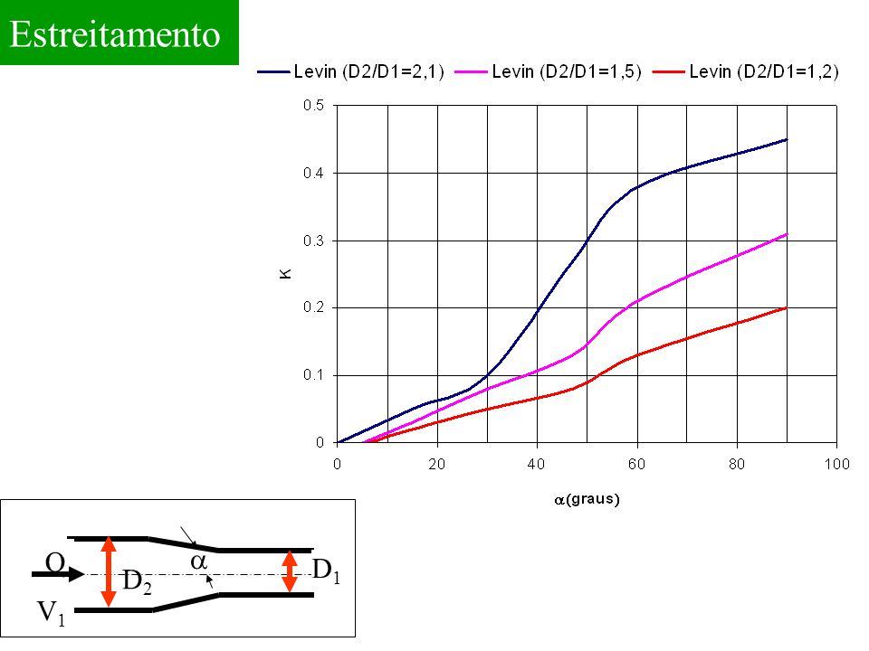 Estreitamento Q a D1 D2 V1