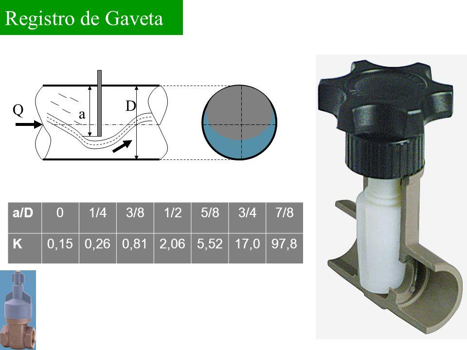 Registro de Gaveta D Q a a/D 1/4 3/8 1/2 5/8 3/4 7/8 K 0,15 0,26 0,81