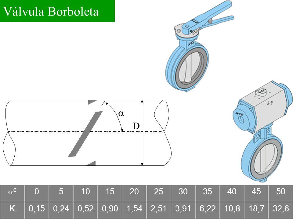 Válvula Borboleta a D a0 5 10 15 20 25 30 35 40 45 50 K 0,15 0,24 0,52