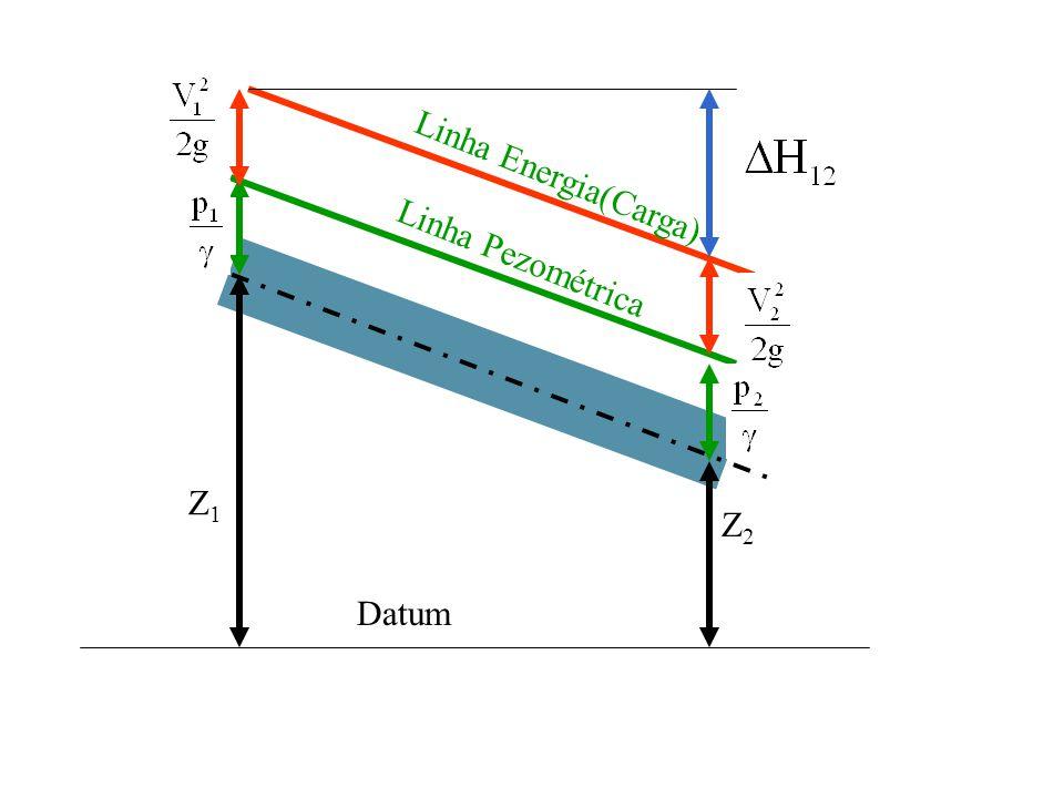 Linha Energia(Carga) Linha Pezométrica Z1 Z2 Datum