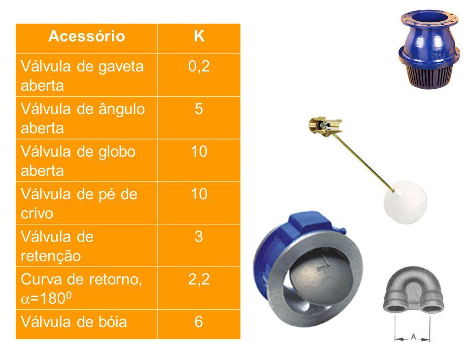 Acessório K. Válvula de gaveta aberta. 0,2. Válvula de ângulo aberta. 5. Válvula de globo aberta.