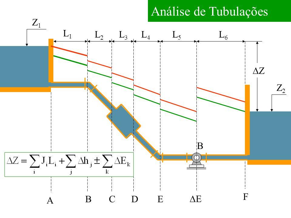 Análise de Tubulações Z1 L1 L2 L3 L4 L5 L6 DZ Z2 B F A B C D E DE