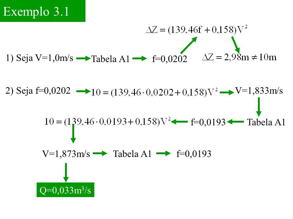 Exemplo 3.1 1) Seja V=1,0m/s Tabela A1 f=0,0202 2) Seja f=0,0202