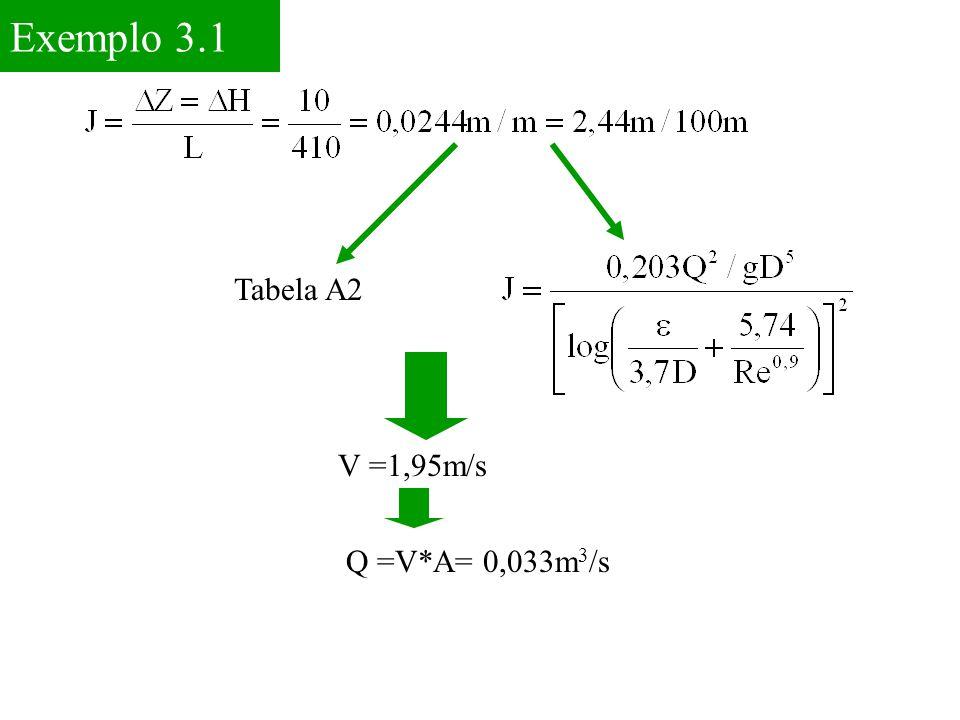 Exemplo 3.1 Tabela A2 V =1,95m/s Q =V*A= 0,033m3/s