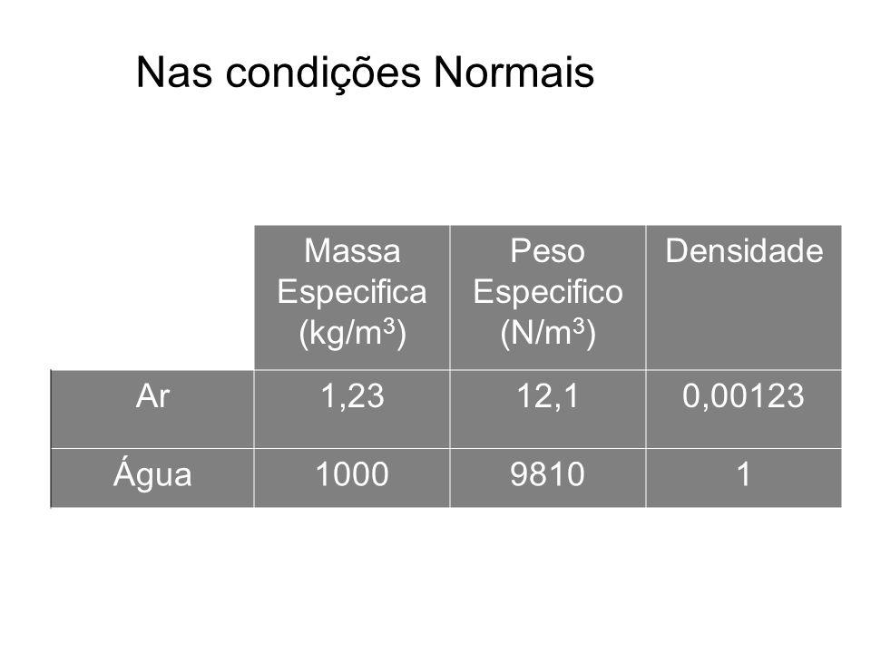 Massa Especifica (kg/m3)