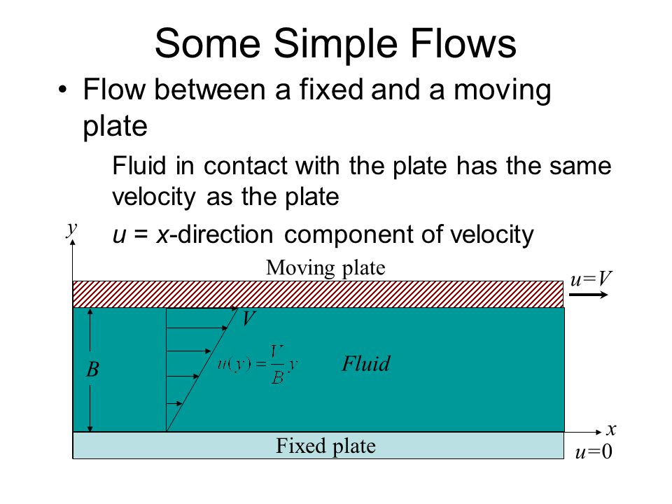 Some Simple Flows Flow between a fixed and a moving plate