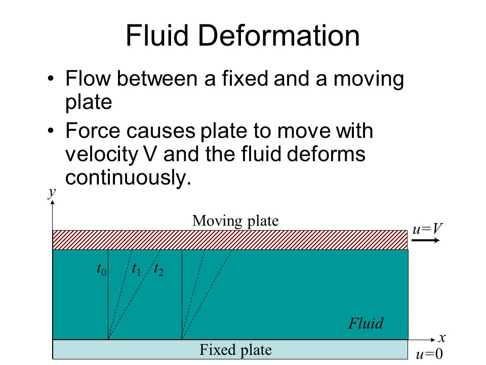 Fluid Deformation Flow between a fixed and a moving plate