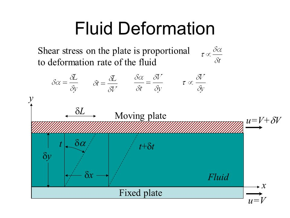 Fluid Deformation Shear stress on the plate is proportional