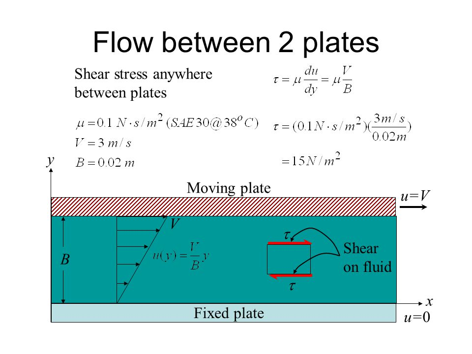 Flow between 2 plates Shear stress anywhere between plates y