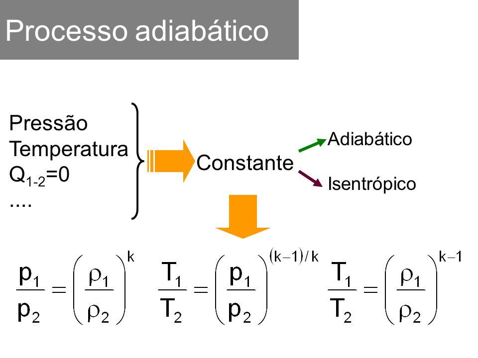 Processo adiabático Pressão Temperatura Q1-2=0 .... Constante
