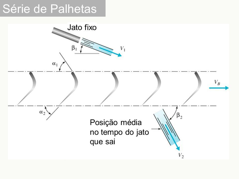 Série de Palhetas Jato fixo Posição média no tempo do jato que sai