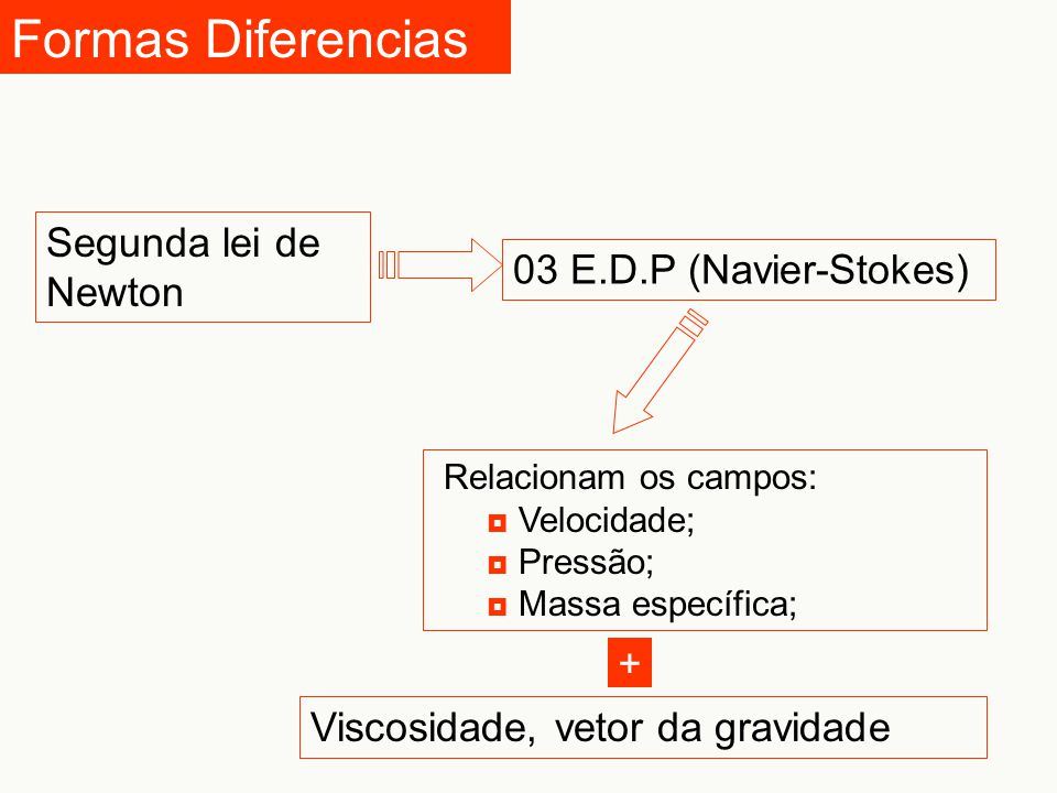 Formas Diferencias Segunda lei de Newton 03 E.D.P (Navier-Stokes) +