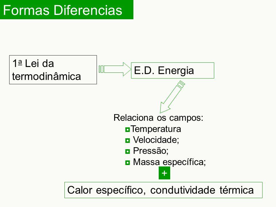 Formas Diferencias 1a Lei da termodinâmica E.D. Energia +