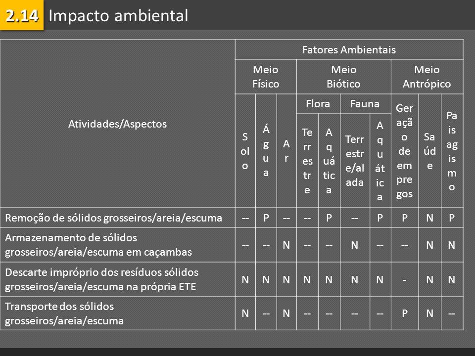 2.14 Impacto ambiental Atividades/Aspectos Fatores Ambientais Meio
