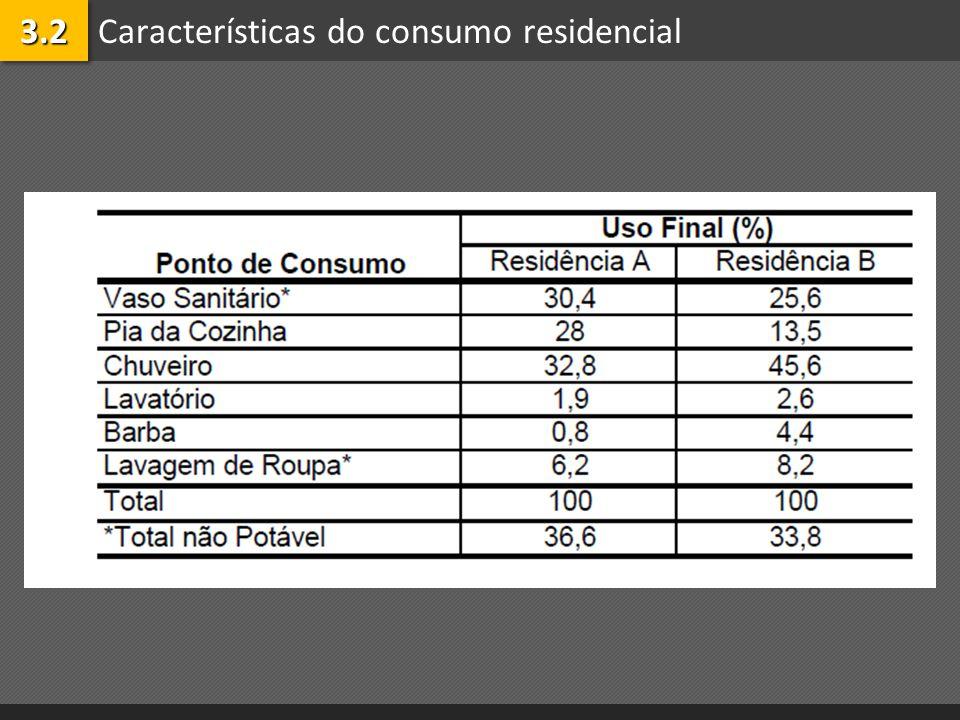 Características do consumo residencial