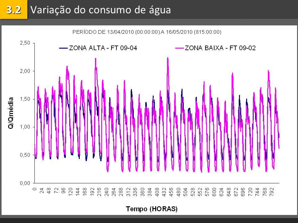 Variação do consumo de água