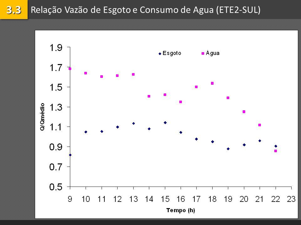 Relação Vazão de Esgoto e Consumo de Agua (ETE2-SUL)