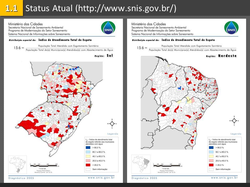 Status Atual (http://www.snis.gov.br/)