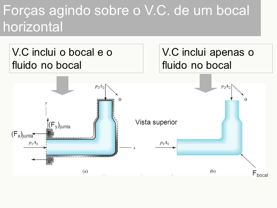 Forças agindo sobre o V.C. de um bocal horizontal