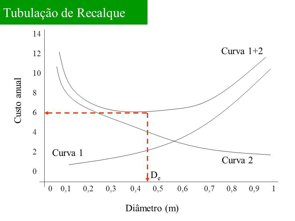 Tubulação de Recalque Curva 1+2 Custo anual Curva 1 Curva 2 De