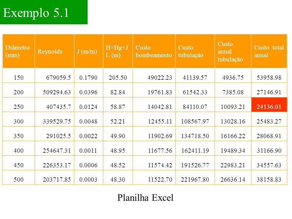 Exemplo 5.1 Planilha Excel Diâmetro (mm) Reynolds J (m/m) H=Hg+JL (m)
