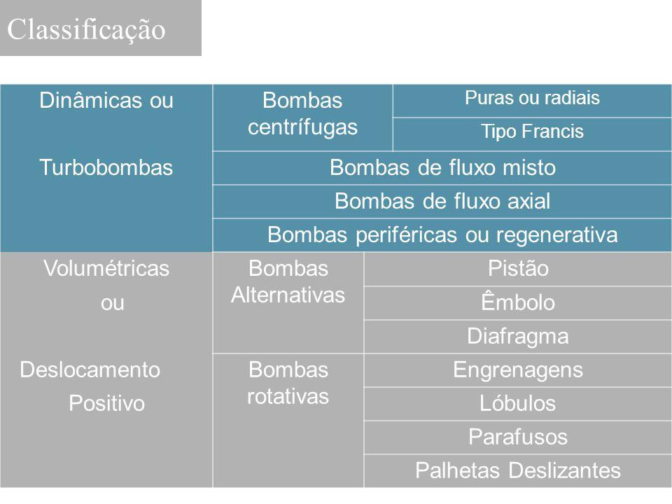 Bombas periféricas ou regenerativa