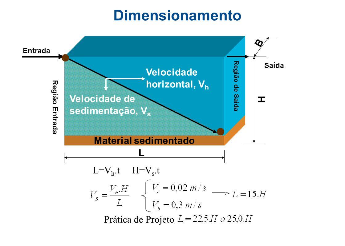 Dimensionamento B Velocidade horizontal, Vh