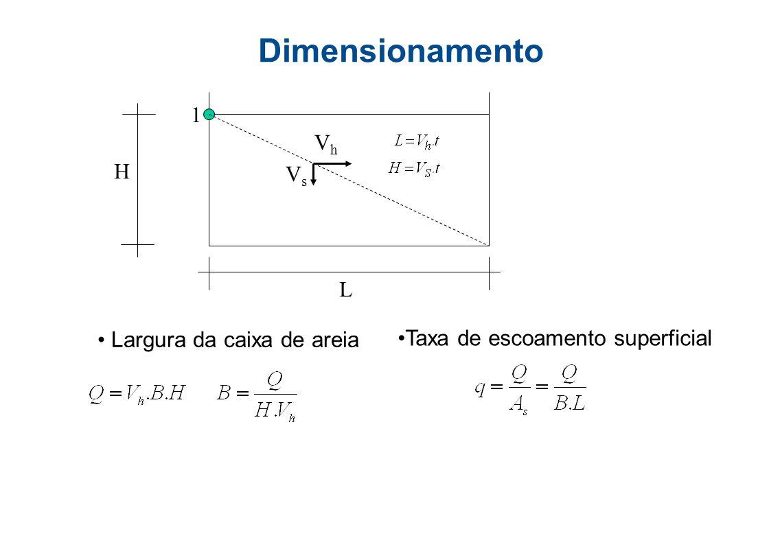 Dimensionamento 1 Vh H Vs L Largura da caixa de areia
