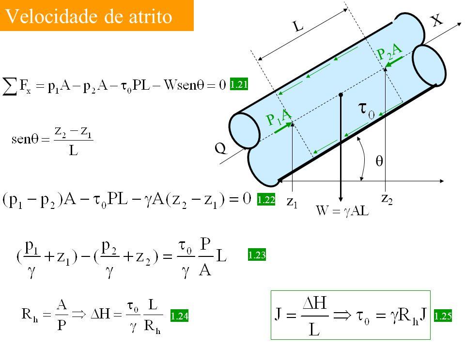 Velocidade de atrito L Q X P1A P2A q z1 z2 1.21 1.22 1.23 1.25 1.24