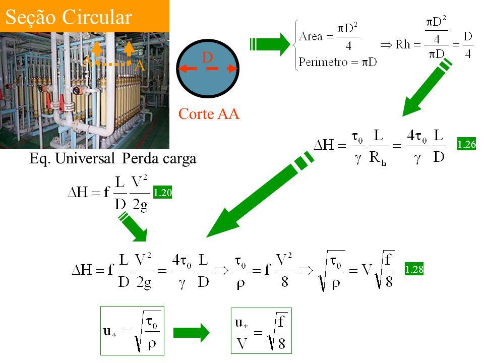 Seção Circular A Corte AA D 1.26 Eq. Universal Perda carga 1.20 1.28