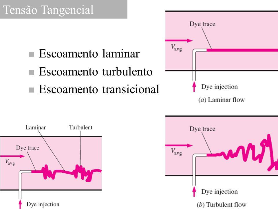 Tensão Tangencial Escoamento laminar Escoamento turbulento Escoamento transicional