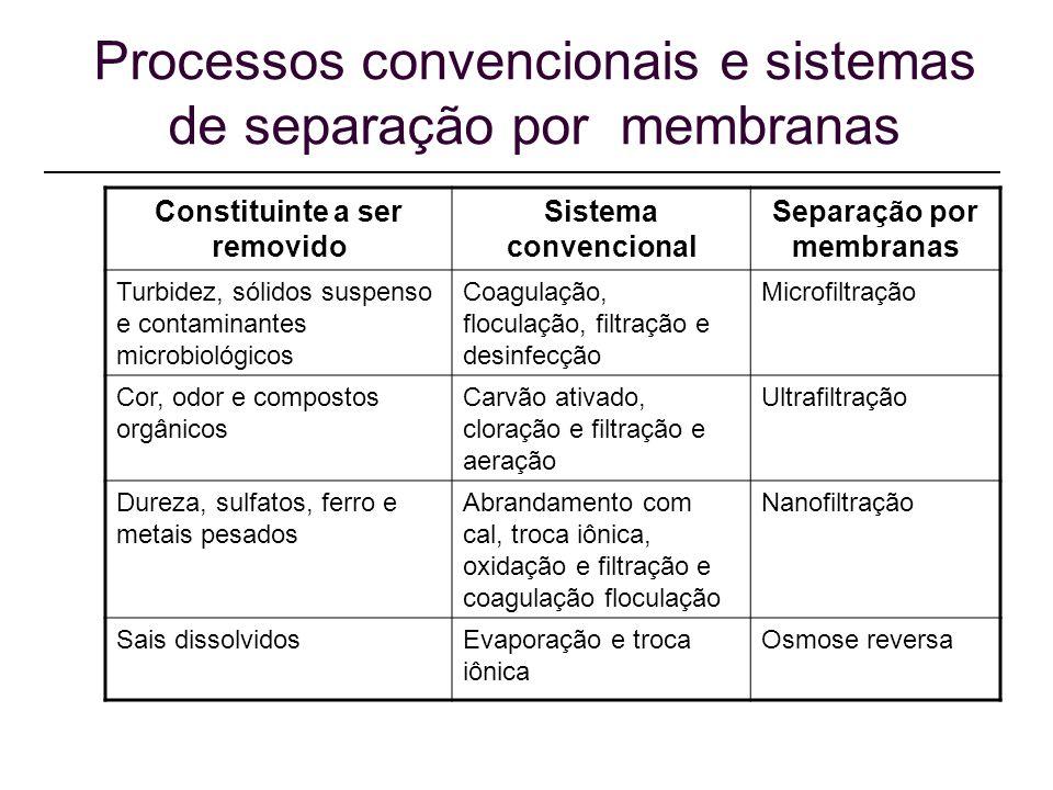 Processos convencionais e sistemas de separação por membranas