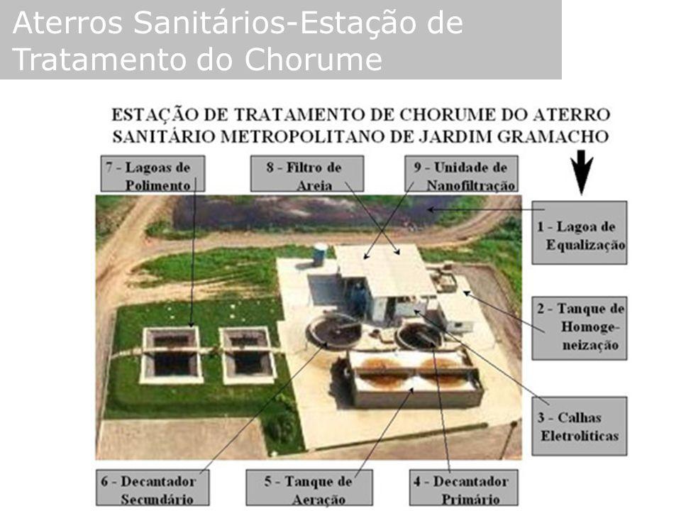Aterros Sanitários-Estação de Tratamento do Chorume