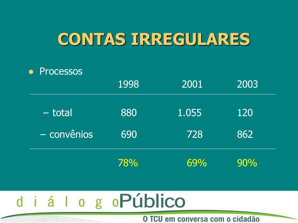 CONTAS IRREGULARES Processos 1998 2001 2003 total 880 1.055 120
