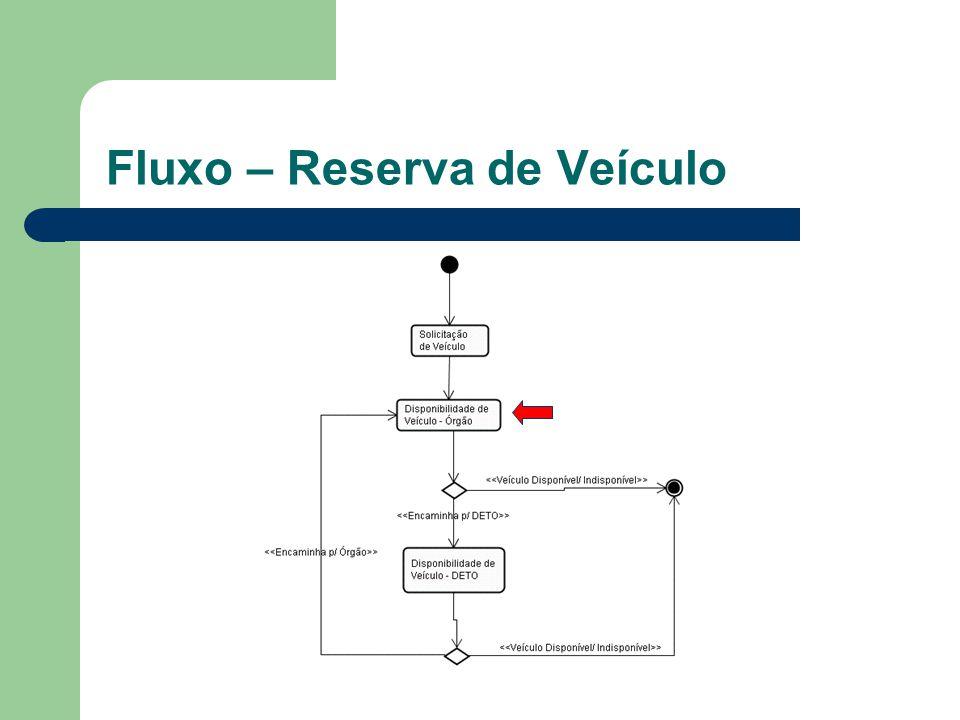 Fluxo – Reserva de Veículo
