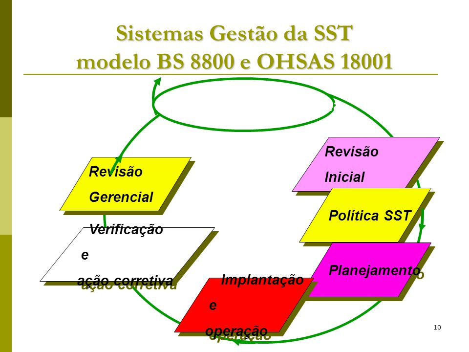 Sistemas Gestão da SST modelo BS 8800 e OHSAS 18001