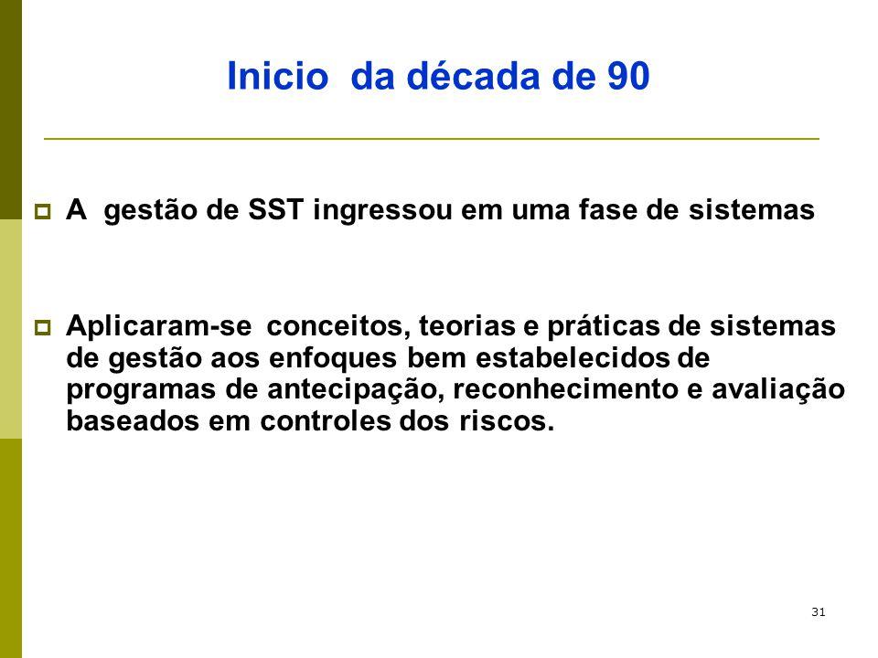 Inicio da década de 90 A gestão de SST ingressou em uma fase de sistemas.