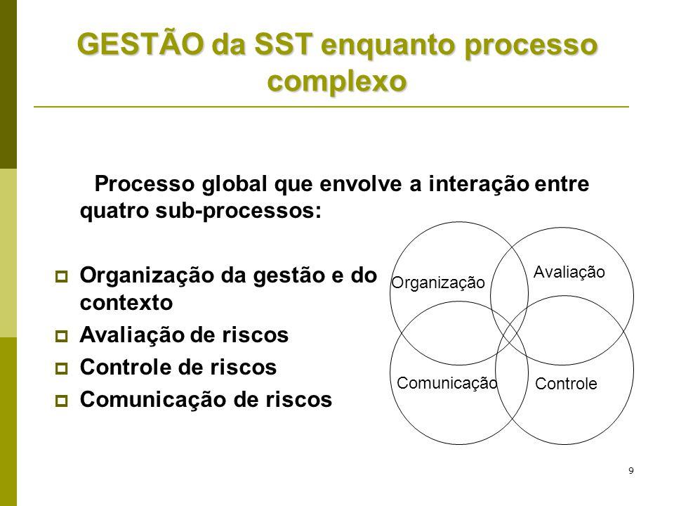 GESTÃO da SST enquanto processo complexo