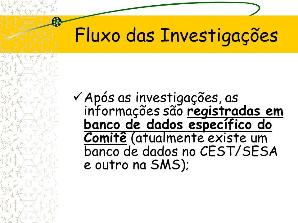Fluxo das Investigações