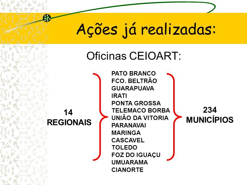 Ações já realizadas: Oficinas CEIOART: 234 14 MUNICÍPIOS REGIONAIS