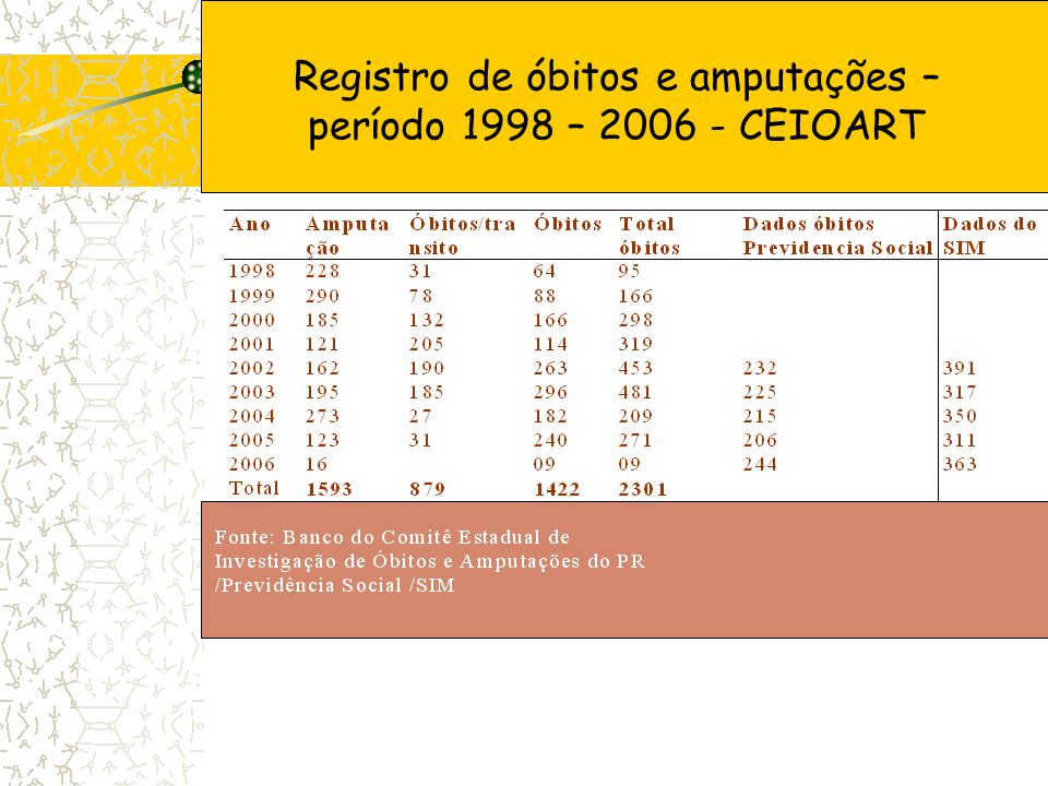 Registro de óbitos e amputações – período 1998 – 2006 - CEIOART